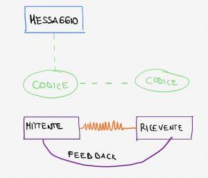 schema della comunicazione efficace